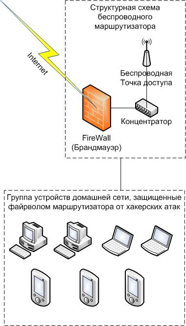 Структурная схема безопасной сети