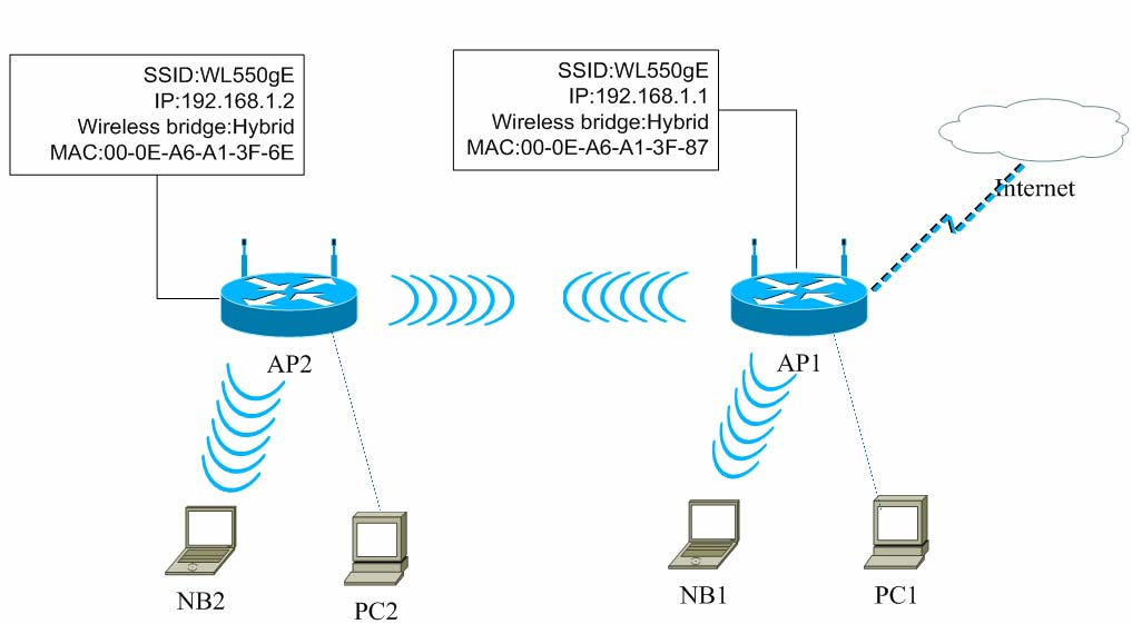 ASUS Wireless Router WDS Configuration Guide